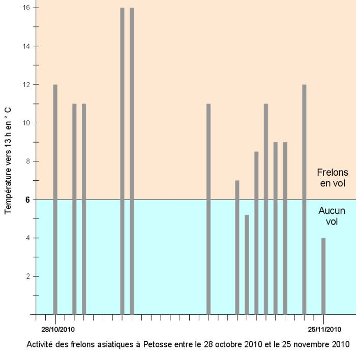Graphe-températures